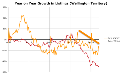 Growth YoY WN